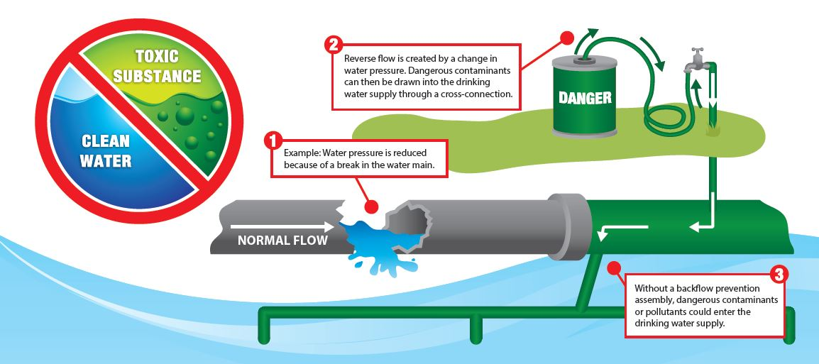 Backflow diagram