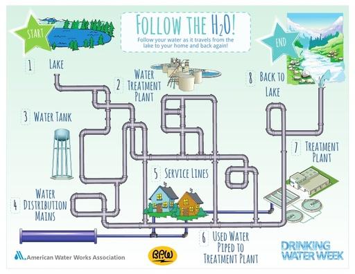 Maze - Follow the H2O